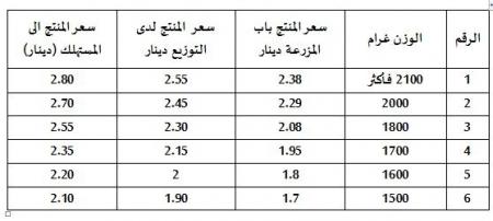 الحكومة تحدد أسعار البيض 165356_18_1485431085.JPG